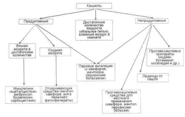 Стоптуссин и его аналоги